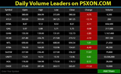 PSX gains 447 points to close at 36,142 points july 09, 2020