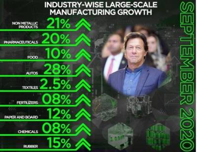 Pakistan registers marked growth in large scale manufacturing
