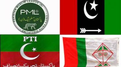 Latest Gallup survey reveals which party is leading the vote count if elections were held today in Pakistan