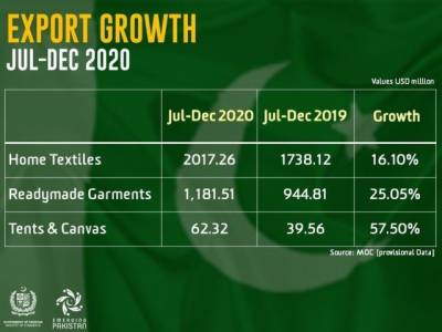Positive development for Pakistan on the exports front