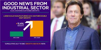 PM Imran Khan shares another good news for Pakistan on the economic front
