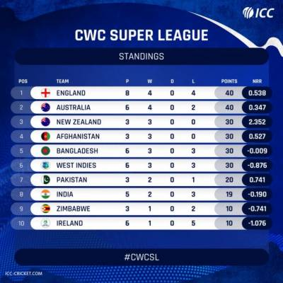 Sports- Pakistan beats India in ICC Cricket World Cup Super League