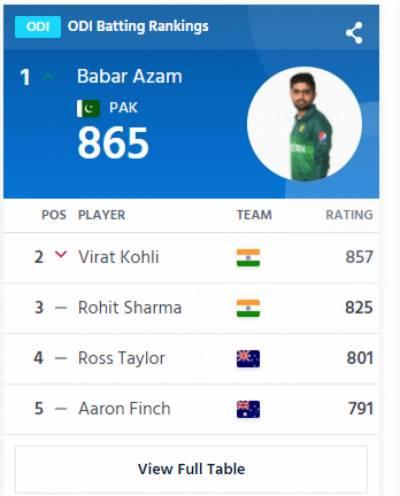 Pakistani skipper Babar Azam officially dethroned Indian captain Virat Kohli