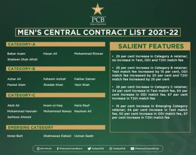 PCB announces new central contract, several players categories improved